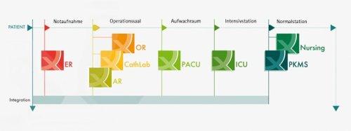 PDMS-Kurzprofil der Health Information Management GmbH.docx